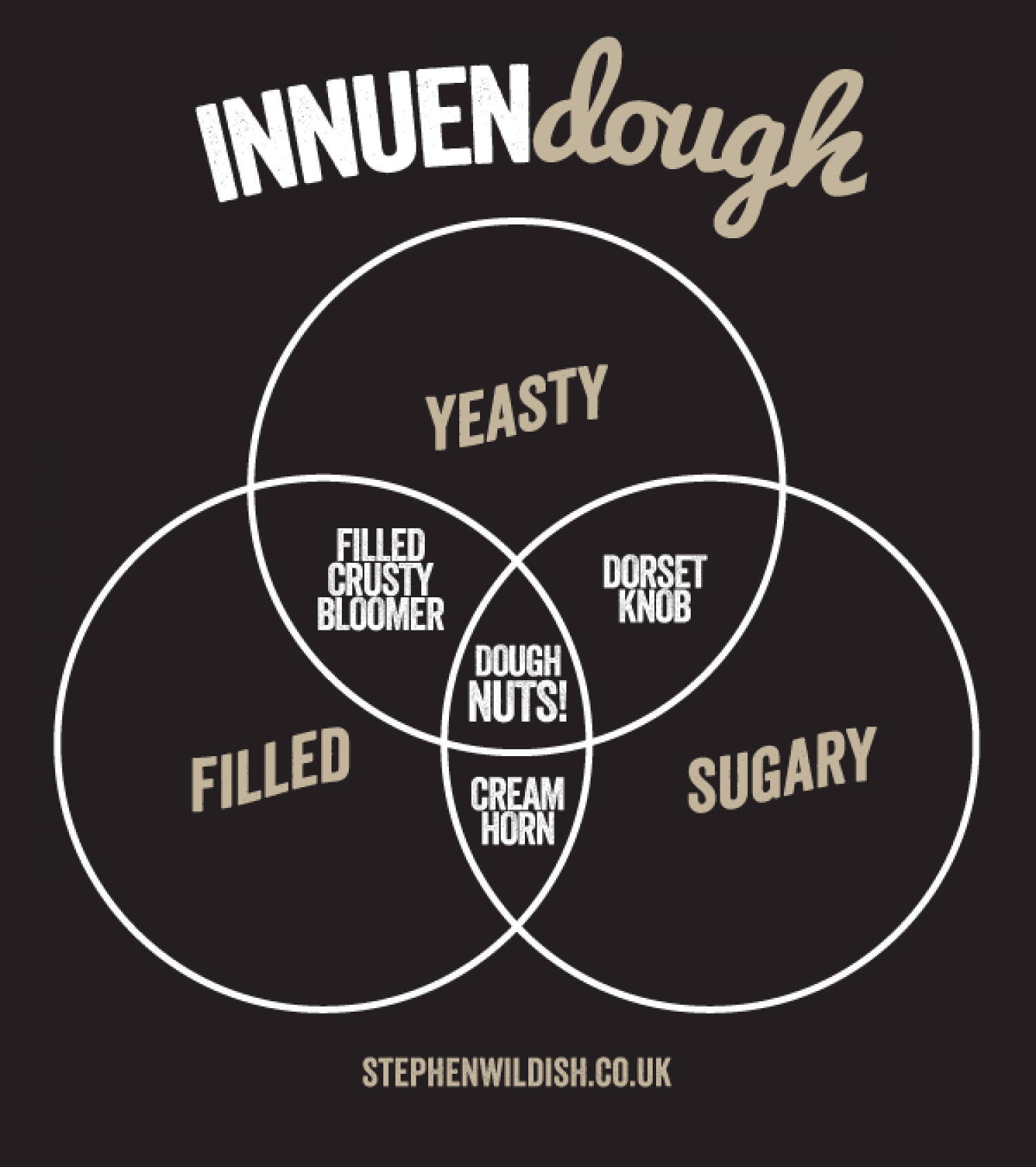 Innuendough Infographic