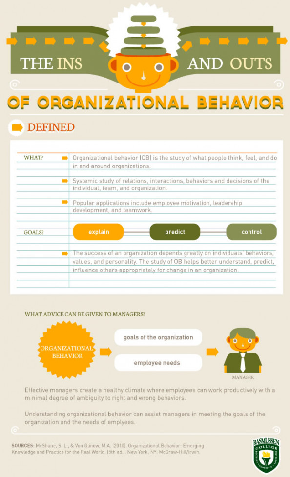 Ins and Outs of Organizational Behavior Infographic
