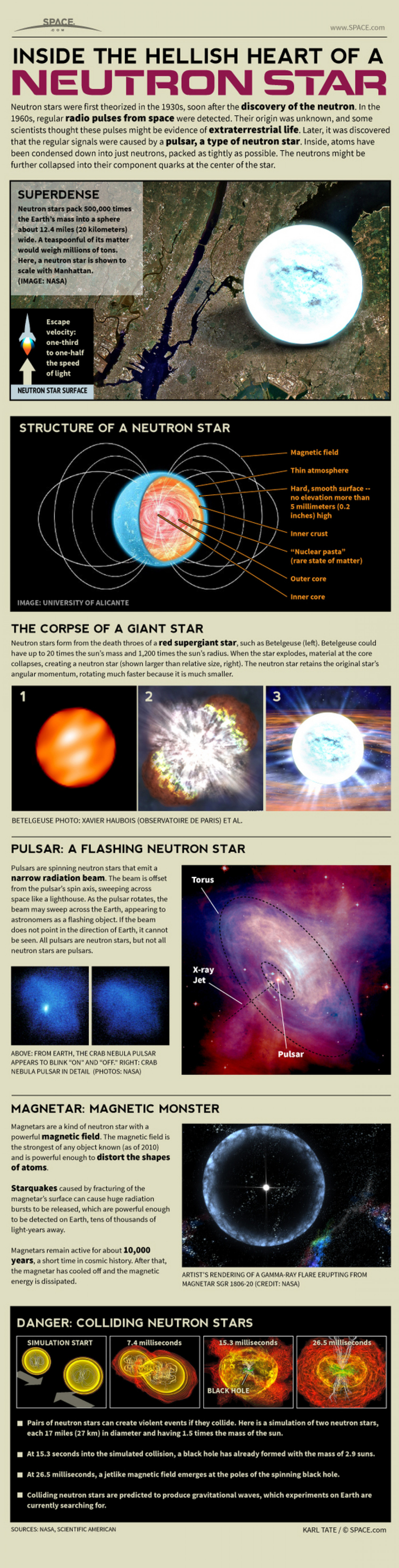 Inside a Neutron Star Infographic