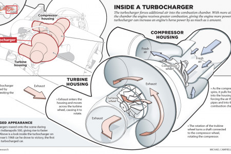Inside a Turbocharger Infographic