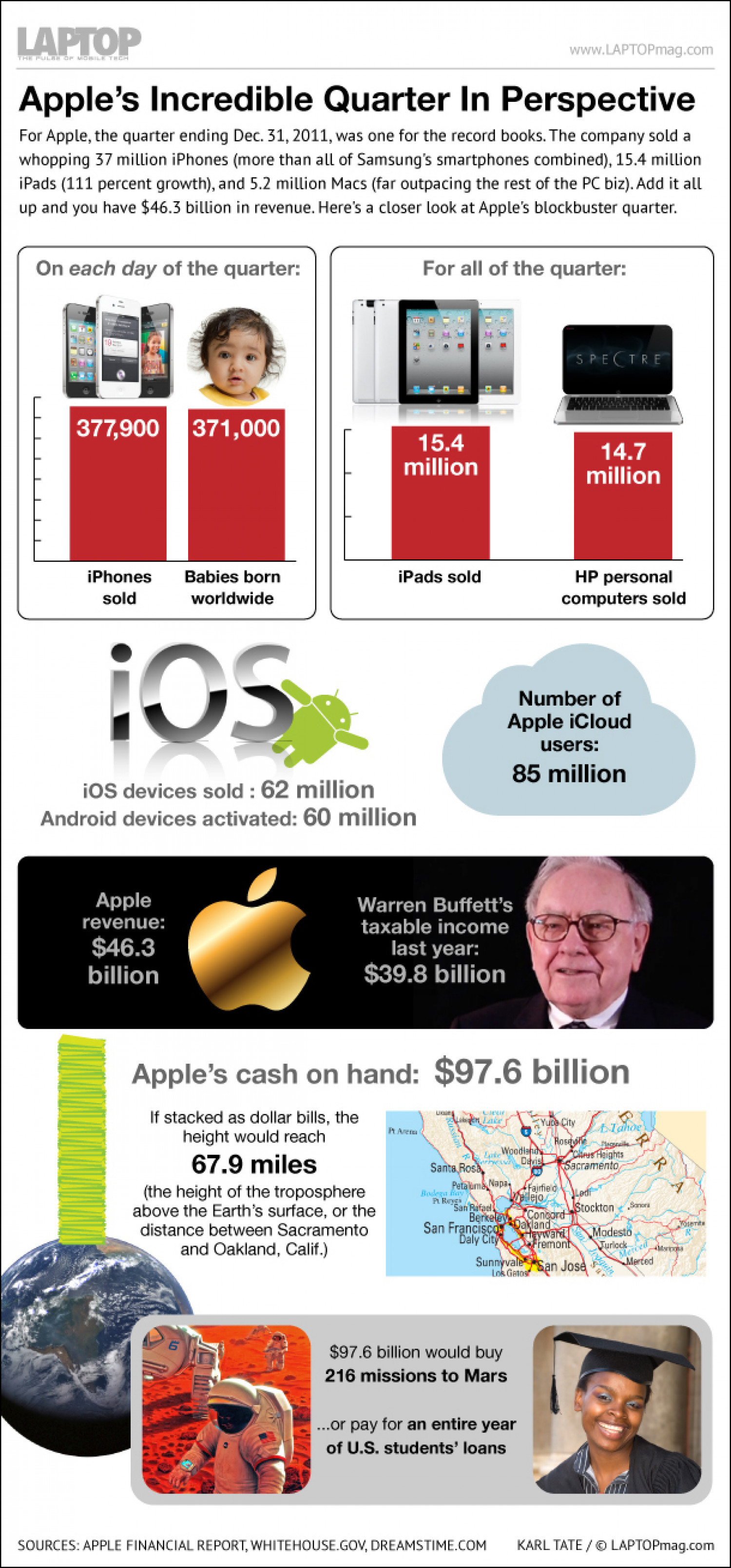 Inside Apple's Blowout Quarter Infographic