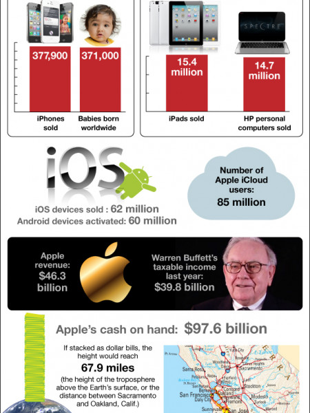 Inside Apple�s Blowout Quarter Infographic