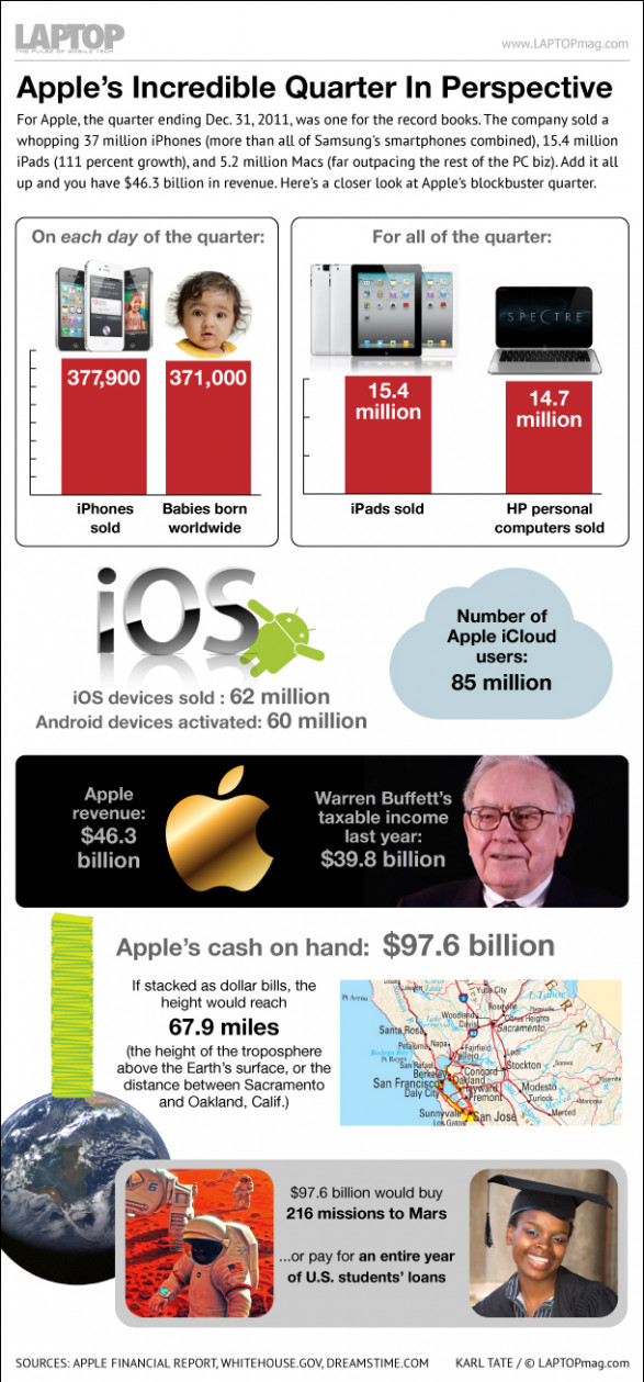 Inside Apple�s Blowout Quarter