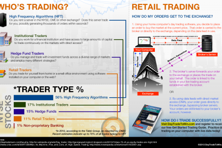 Inside Day Trading Infographic