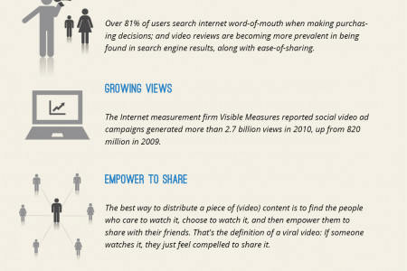 Inside Online Video Marketing part 2 – Infographic Infographic
