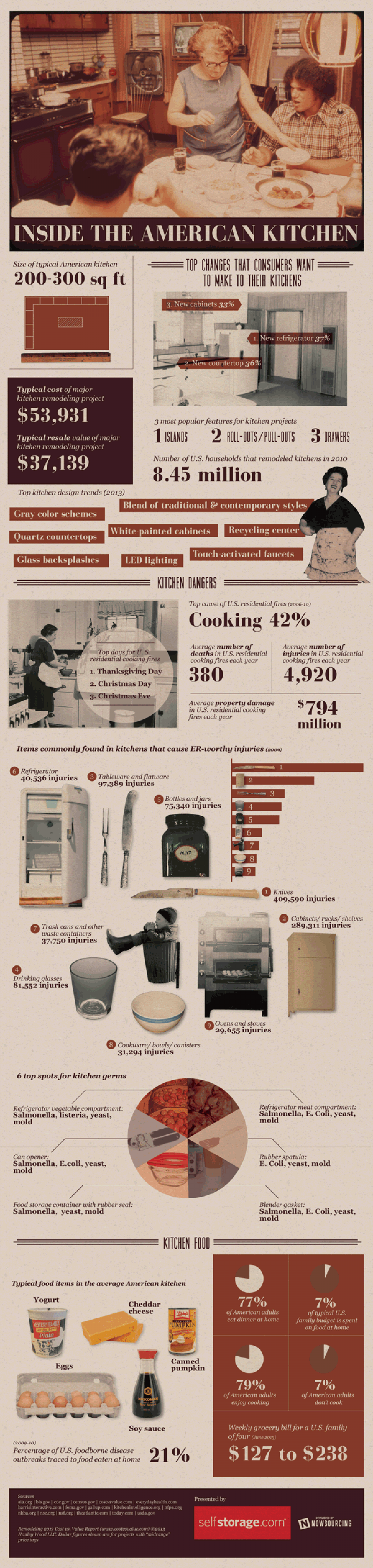 Inside the American Kitchen Infographic