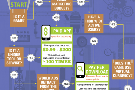 Inside the Android $$$ Factory Infographic