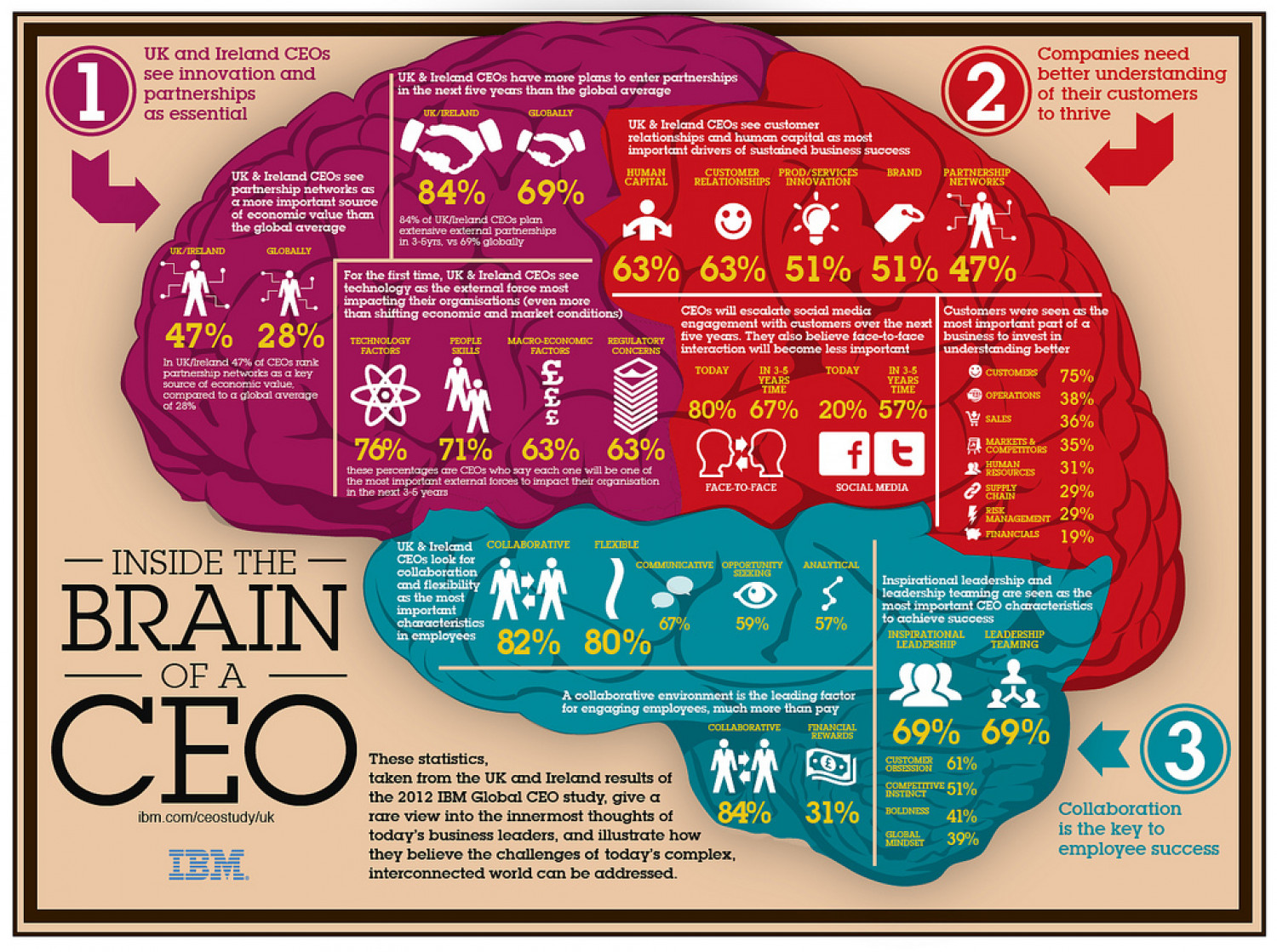 Inside The Brain of a CEO  Infographic