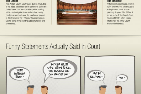Inside the Courtroom Infographic