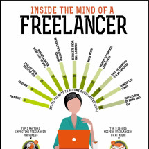 Inside The Mind Of A Freelancer Infographic