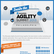 Inside the Monetate Agility Summit 2013 Infographic