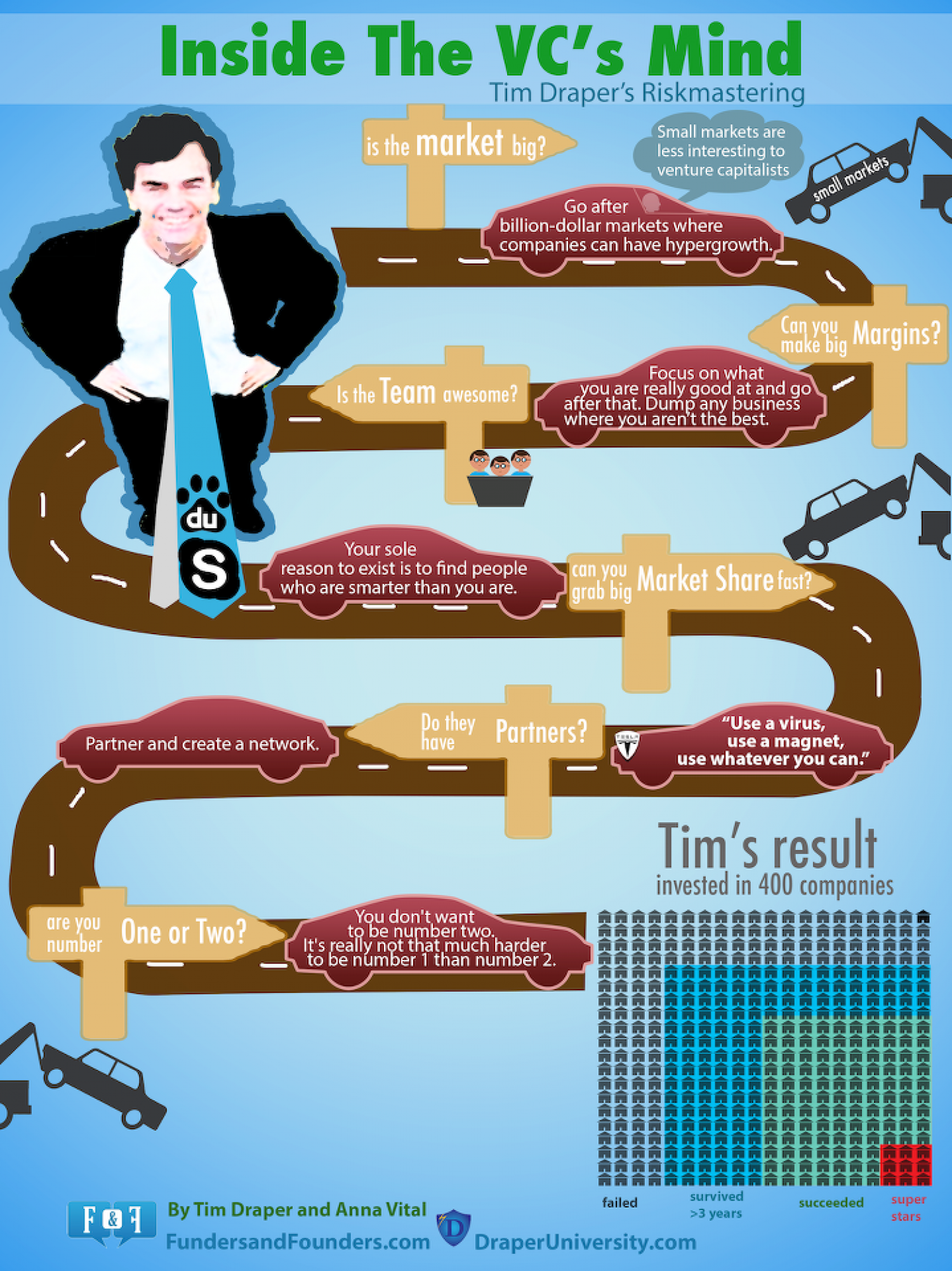 Inside The VC's Mind - Tim Drapper Riskmastering Infographic