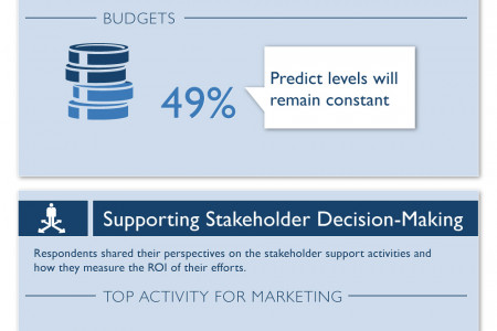 Insights that Drive Decision-Making Infographic