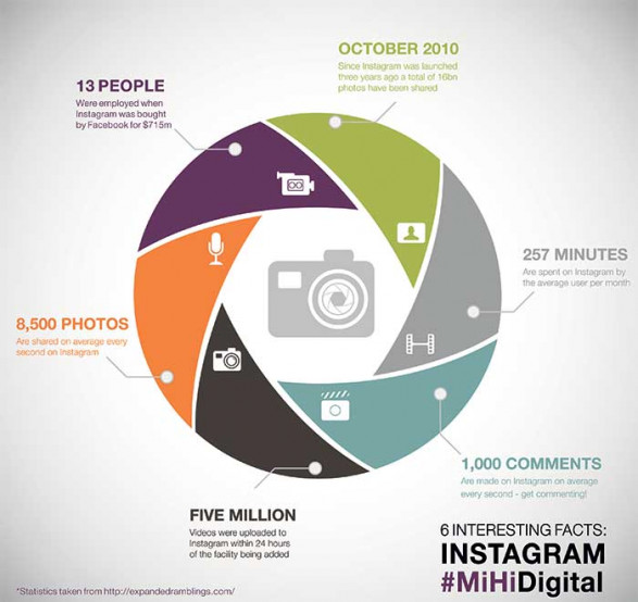 Instagram - 6 things you might not know