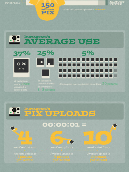 Instagram: Fun Facts Infographic