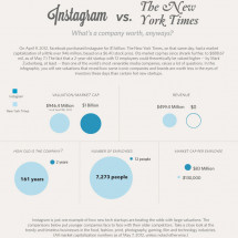 Instagram vs The New York Times Infographic