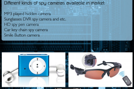Install Spy Cameras and Experience the Performance of Digital Device Infographic