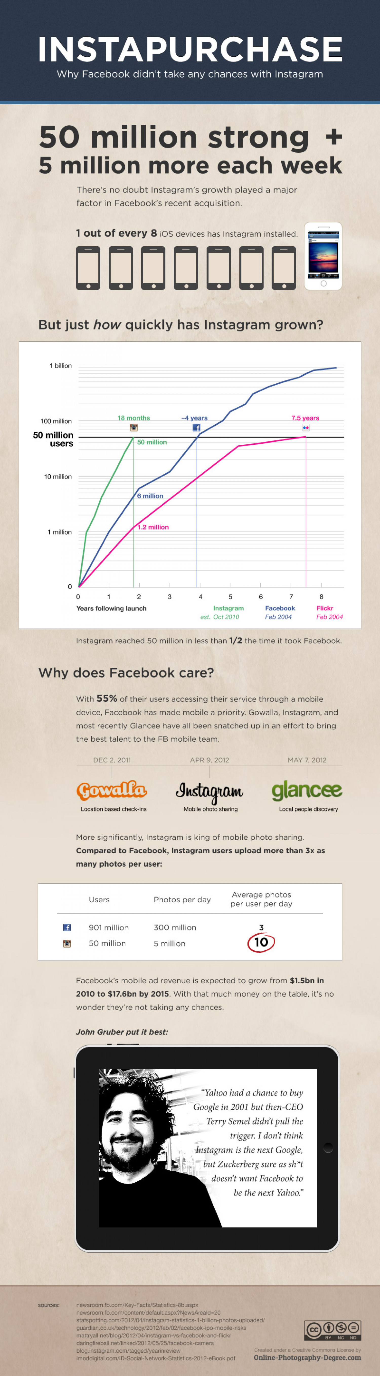Instapurchase - Why Facebook Didn't Take Any Chances With Instagram Infographic