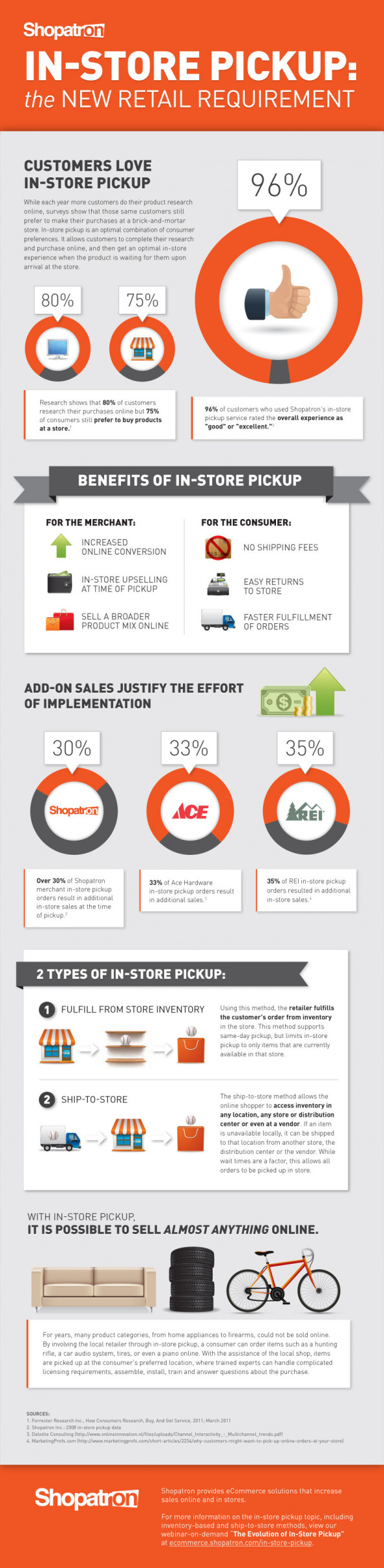 In-Store Pickup: The New Retail Requirement Infographic
