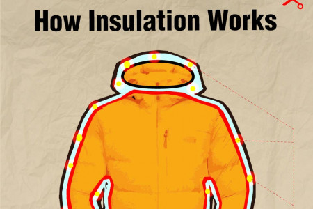 Insulated Clothing Infographic Infographic