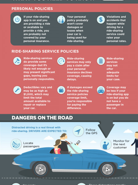 Insurance Loopholes with Ride-Sharing Services Infographic