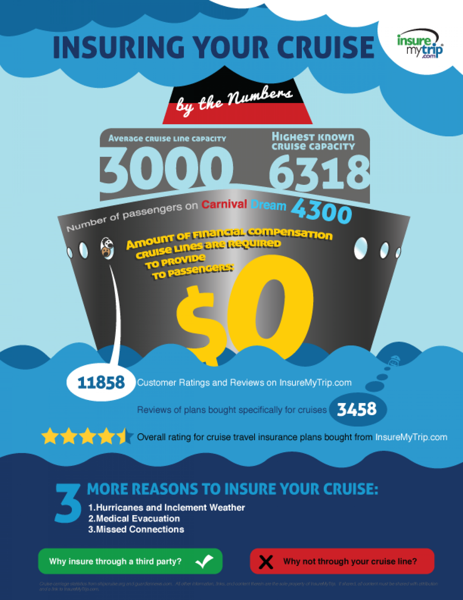 Insuring Your Cruise by the Numbers Infographic