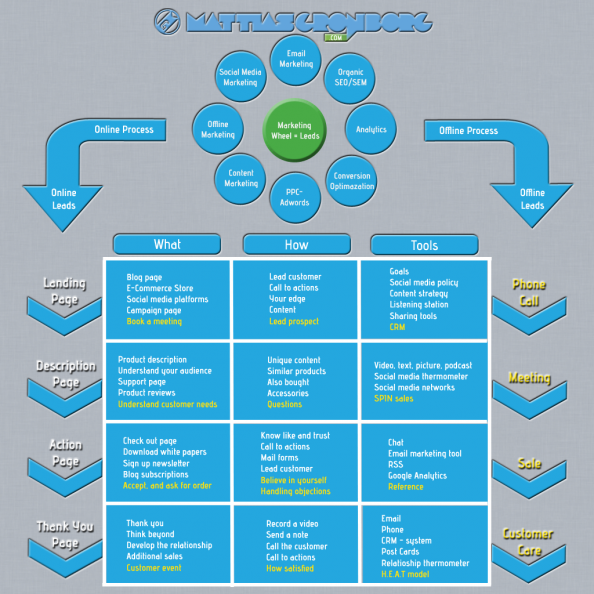 Integrating Online Marketing With a B2B Sales Process Infographic