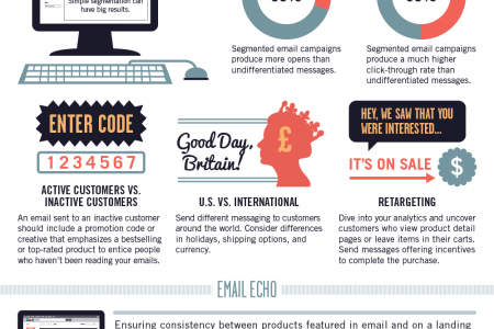 Intelligent Email Marketing that Drives Conversions Infographic