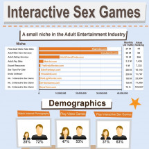 Interactive Sex Games Infographic
