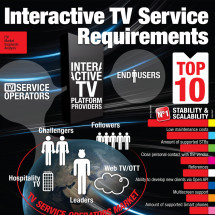 Interactive TV Service Requirements Infographic
