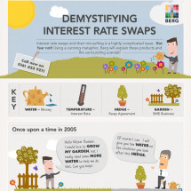 Interest Rate Swap Claims Explained Infographic