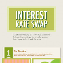 Interest Rate Swap Infographic