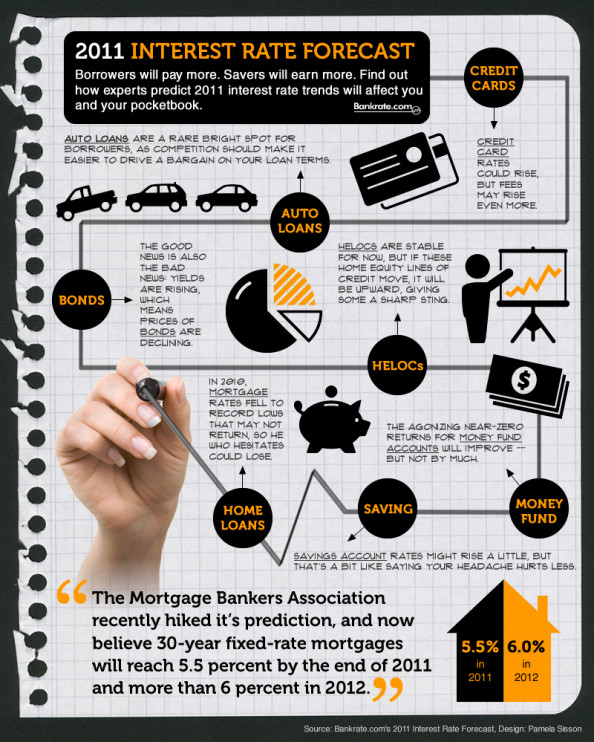 Interest Rates Forecast Infographic
