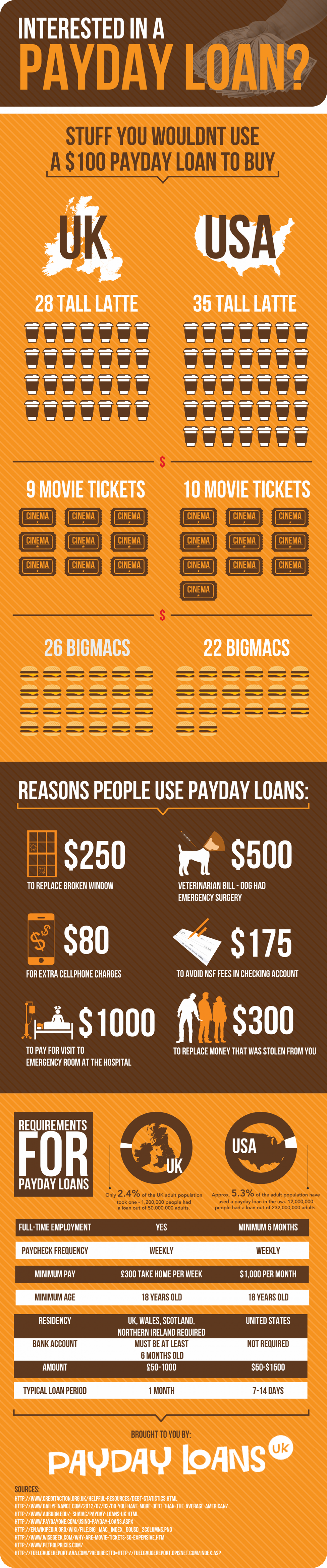 Interested in a Payday Loan? Infographic