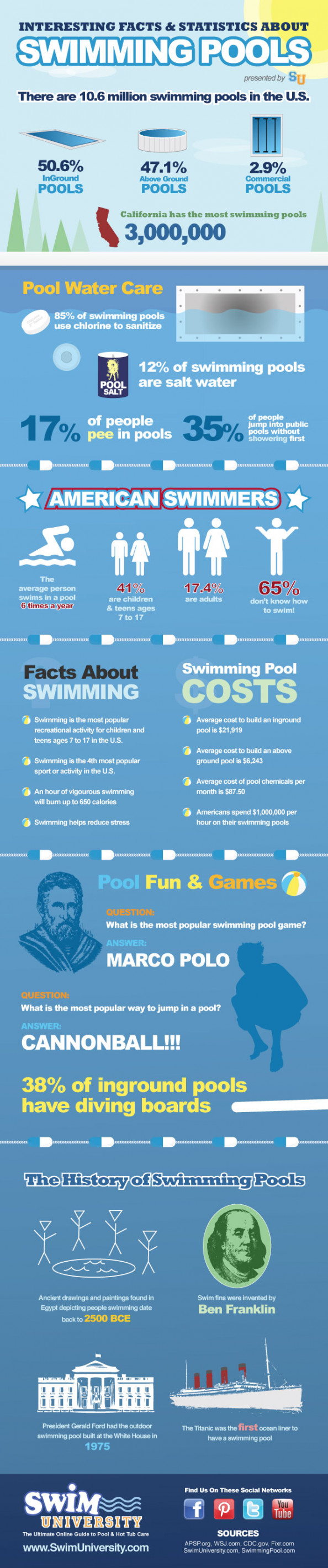 Interesting Facts & Statistics About Swimming Pools Infographic