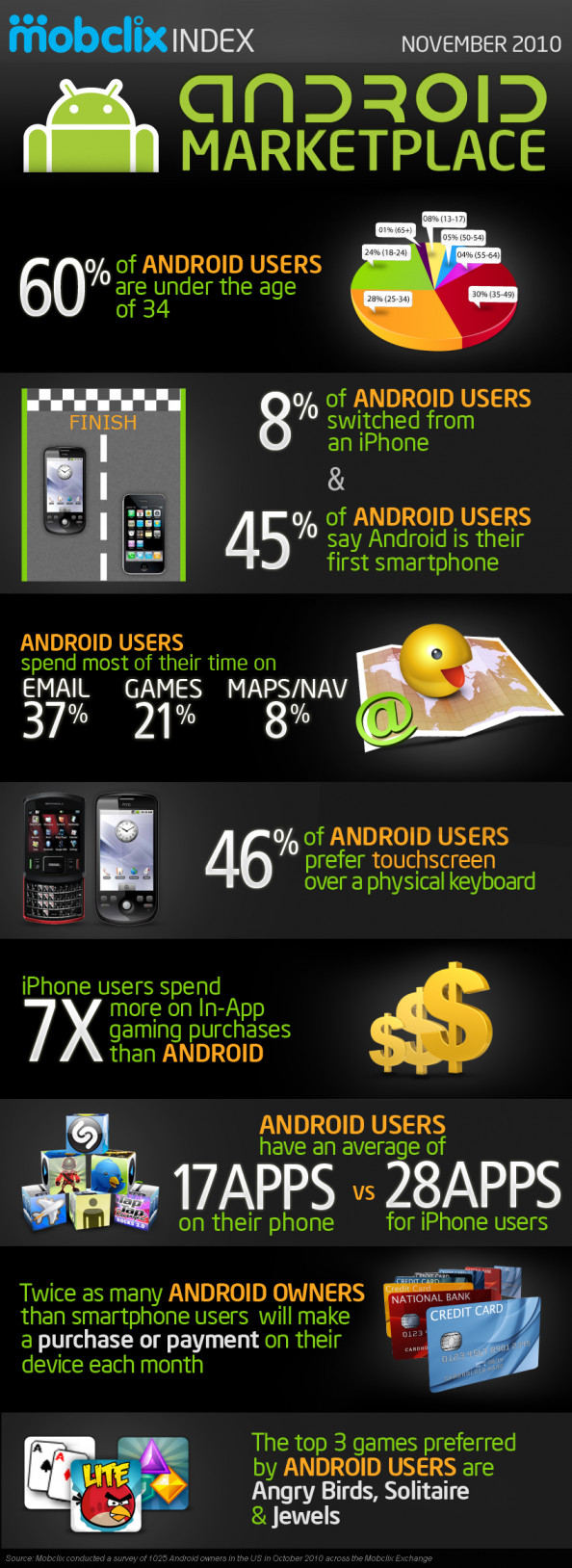 Interesting Facts about Android | iamshiv Infographic