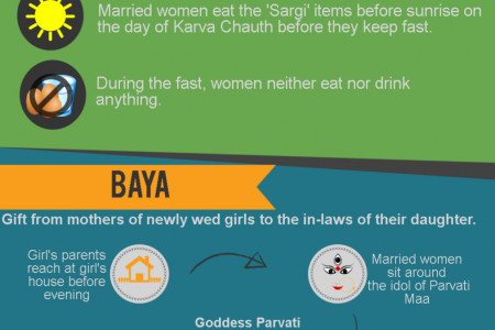 Interesting Facts About Karwa Chauth! Infographic