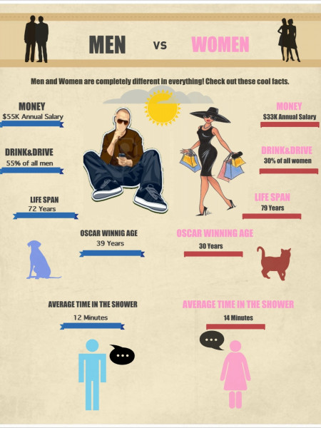 Interesting Facts About MEN vs. WOMEN Infographic