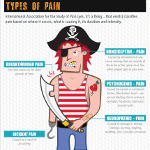 Interesting Facts about Pain Infographic