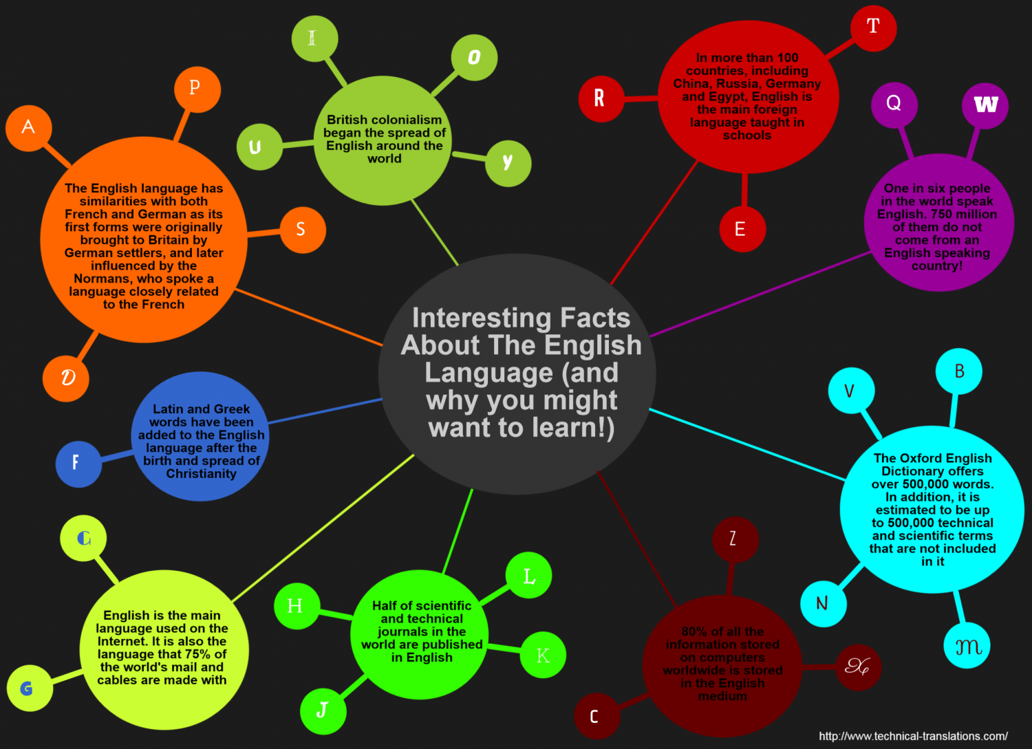 Interesting facts about the English language (and why you might want to learn!) Infographic