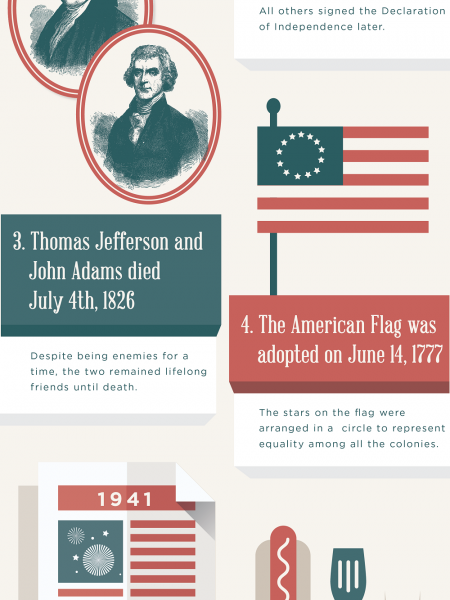 Interesting Facts You Didn't Know About the 4th of July Infographic