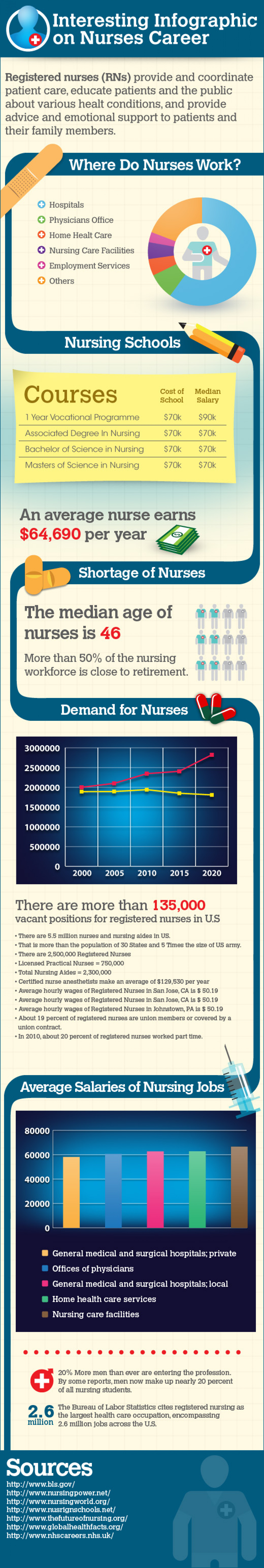 Interesting Infographic On Nursing Career Infographic