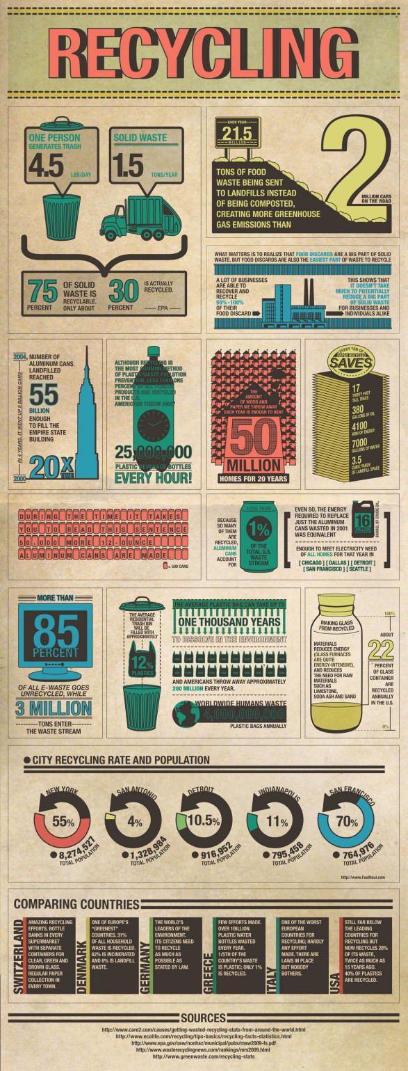 Interesting Recycling facts!