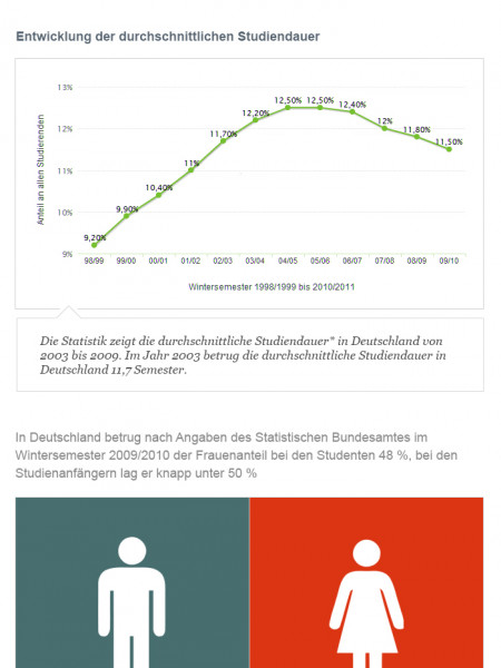 Interesting statistics about studying in Germany Infographic