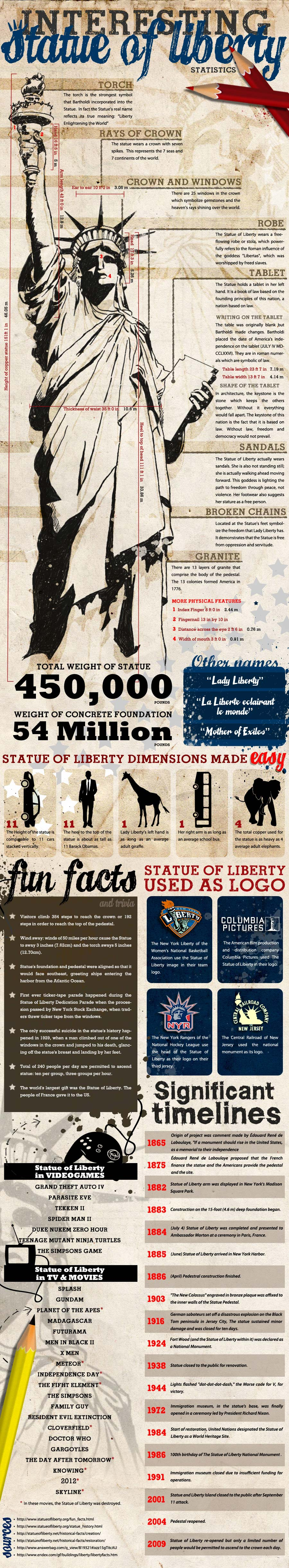 Interesting Statue of liberty infographic
