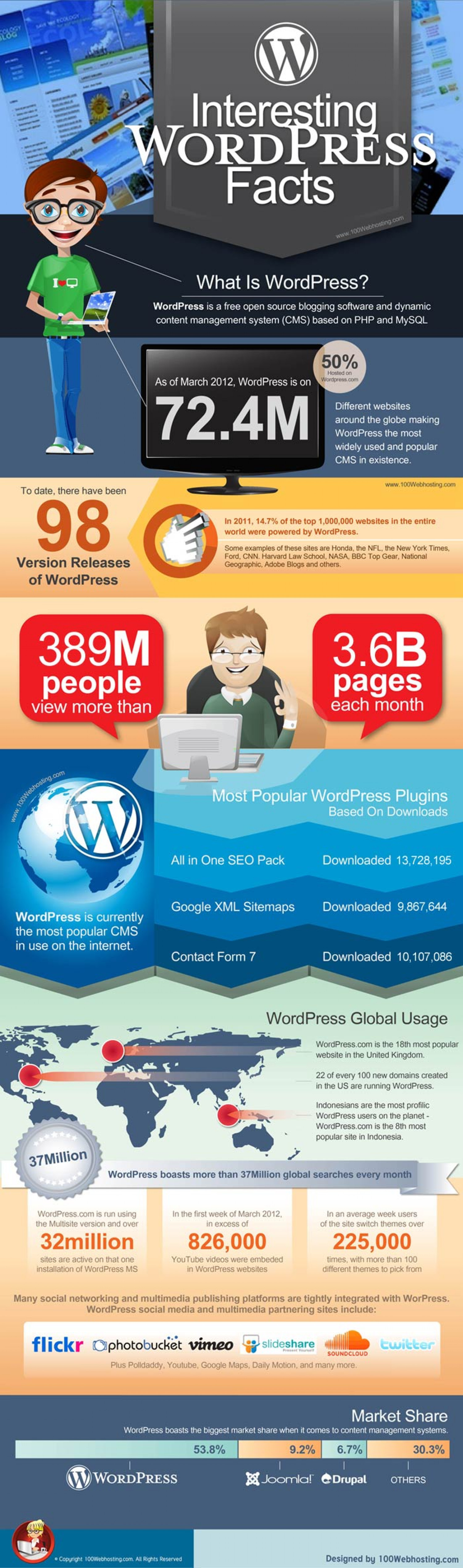 Interesting WordPress Facts Infographic