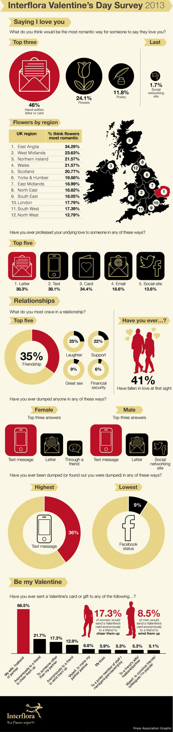 Interflora Valentine&#039;s Day Survey 2013 Infographic