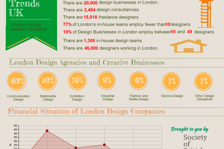 Interior Design Trends UK Infographic