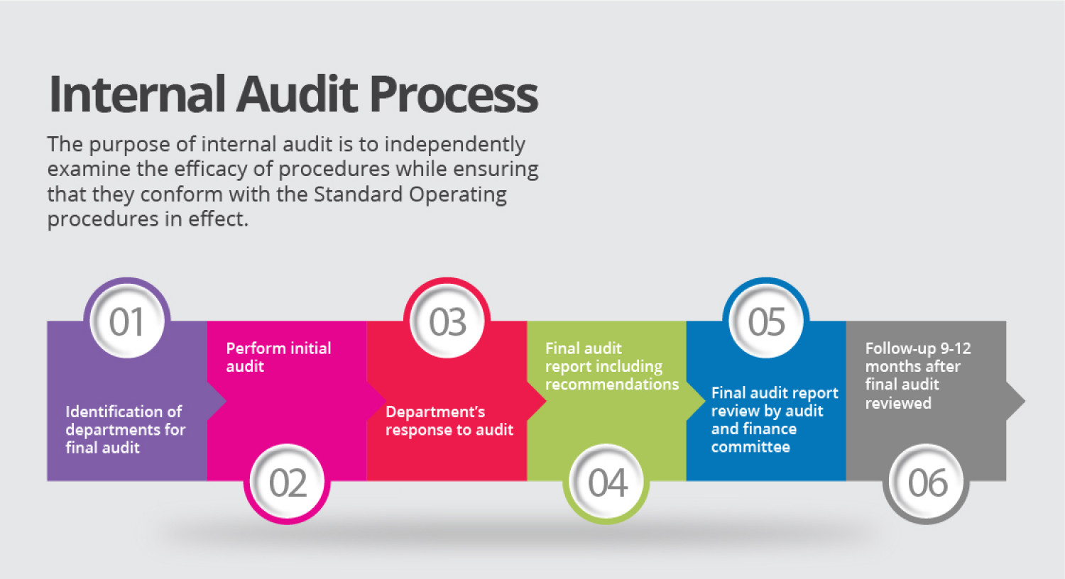 audit and auditing process Learn about characteristics of quality audits in our material 3) machines, etc, mesh together to produce a product a process audit compares and audit of another organizational quality program not under the direct control or within the organizational structure of the auditing.