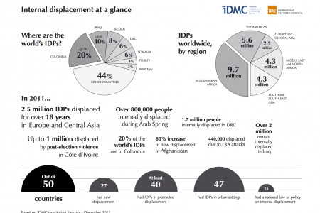 Internal Displacement at a Glance Infographic